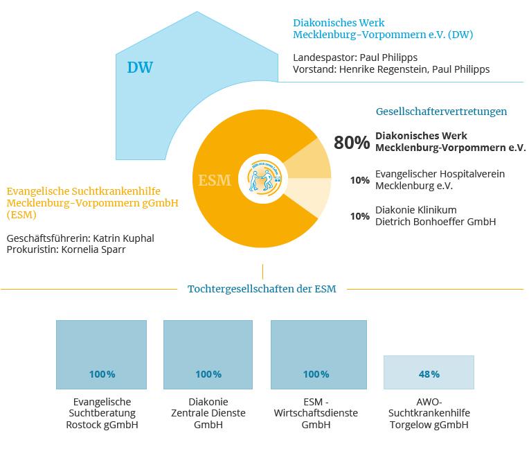 Struktur der Evangelischen Suchtkrankenhilfe Mecklenburg-Vorpommern gGmbH, Stand 09-2020